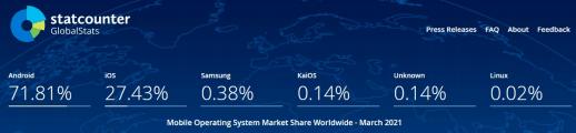 Situación del mercado mobile en 2021
