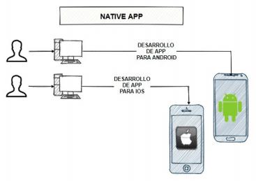 Esquema del funcionamiento de las aplicaciones móviles nativas