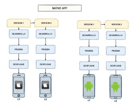 Esquema del funcionamiento de las aplicaciones móviles nativas con dos versiones