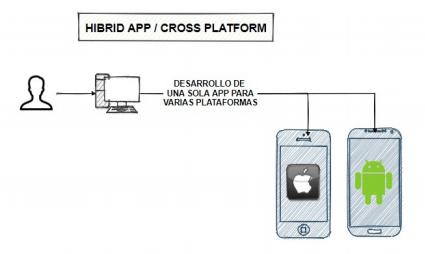 Esquema del funcionamiento de las aplicaciones móviles híbridas con dos versiones