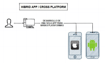 Esquema del funcionamiento de las aplicaciones móviles híbridas