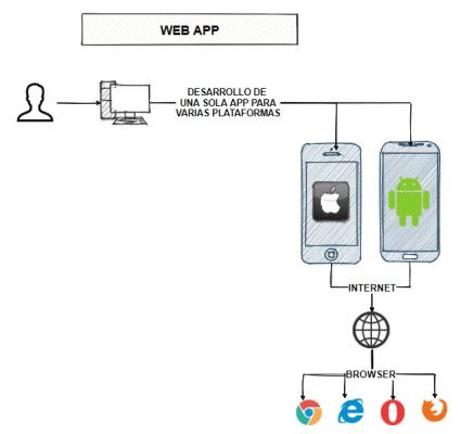 Esquema del funcionamiento de las aplicaciones web