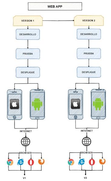 Esquema del funcionamiento de las aplicaciones web con dos versiones
