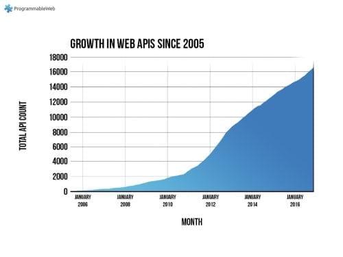 Crecimiento de APIs de 2005 a 2016 en el repositorio ProgrammableWeb