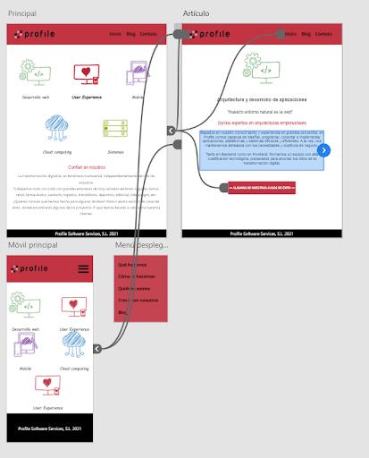 Cómo funciona Adobe XD
