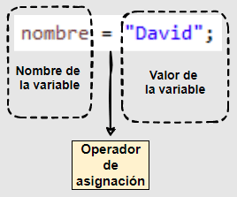 Asignación de un valor a una variable en Java