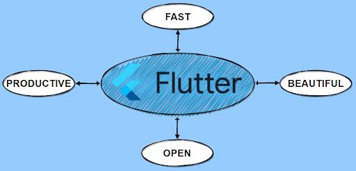 Características de Flutter