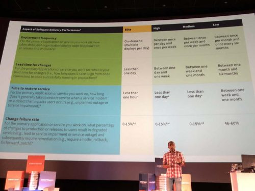 """Arun Gupta en su charla. Slide de su presentación: classificación de los """"aspects of sotware delivery performance"""""""