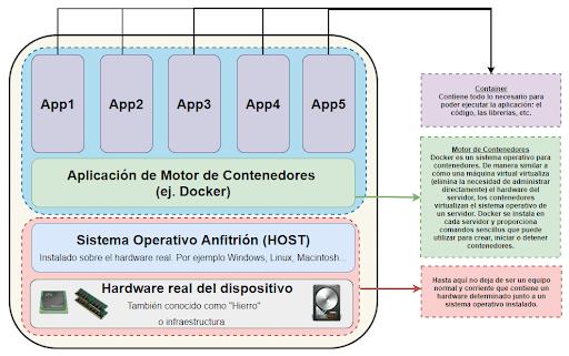 Cómo funciona un contenedor de software