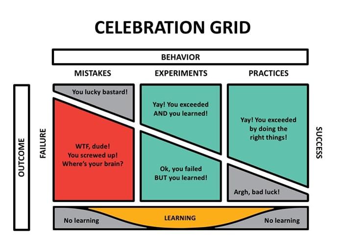 Cómo hacer Celebration Grids