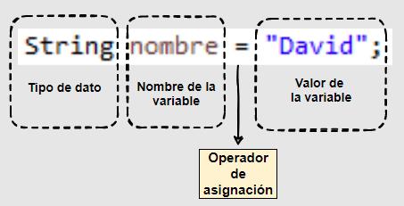 Declaración de una variable en Java y asignación de un valor en una sola línea