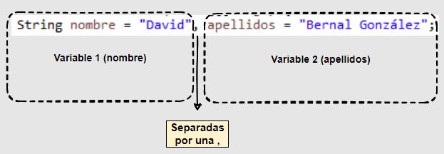 Declaración de varias variables en Java y asignación de sus valores