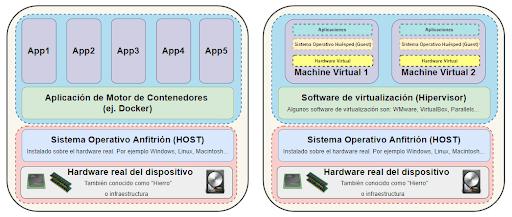 Diferencias entre contenedores de software y máquinas virtuales