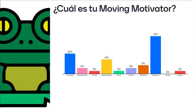 Ejemplo de Moving Motivators