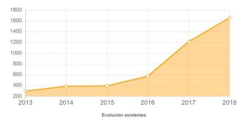 Crecimiento de los asistentes en T3chfest