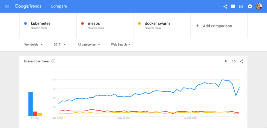 Porpularidad de Kubernetes en Google Trends