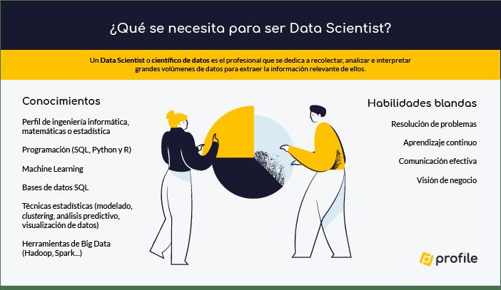 Infografía de qué se necesita para ser Data Scientist