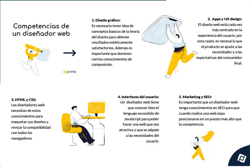Infografía de las competencias de un diseñador web