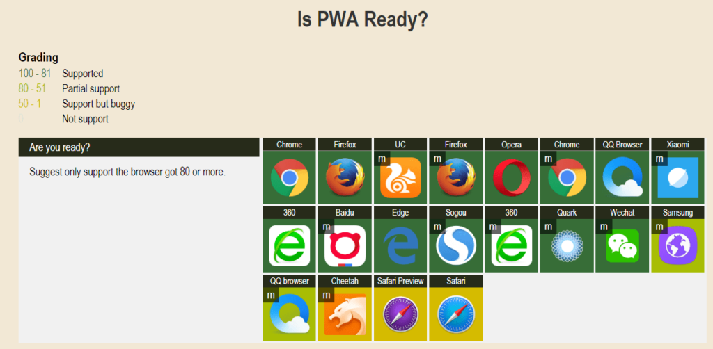 Soporte de Progressive Web Apps según navegador