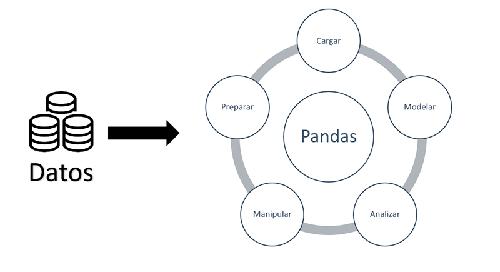 Pandas, la librería de Python para analizar datos