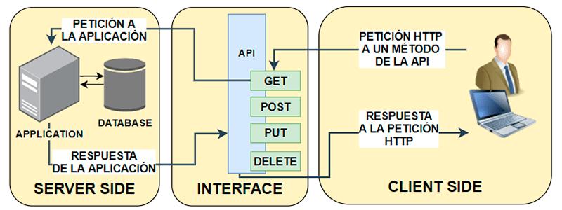 Ejemplo de petición a una API REST