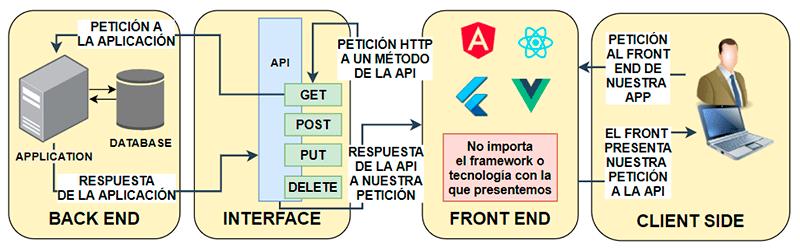 Petición a una API desde un Front End