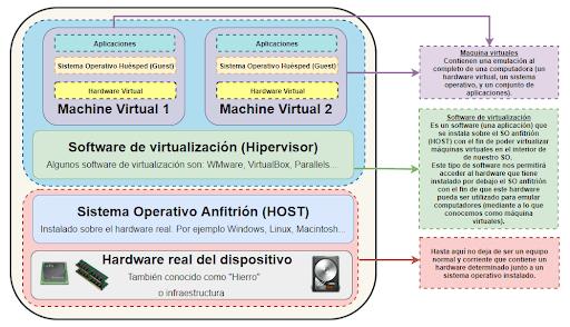 Qué es una máquina virtual