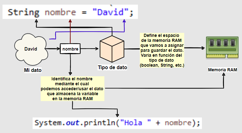 Qué es una variable en Java