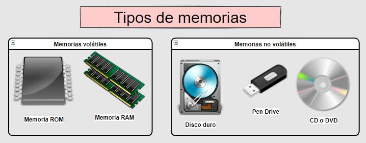 Tipos de memorias: volátiles y no volátiles
