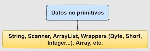 Tipos de datos no primitivos