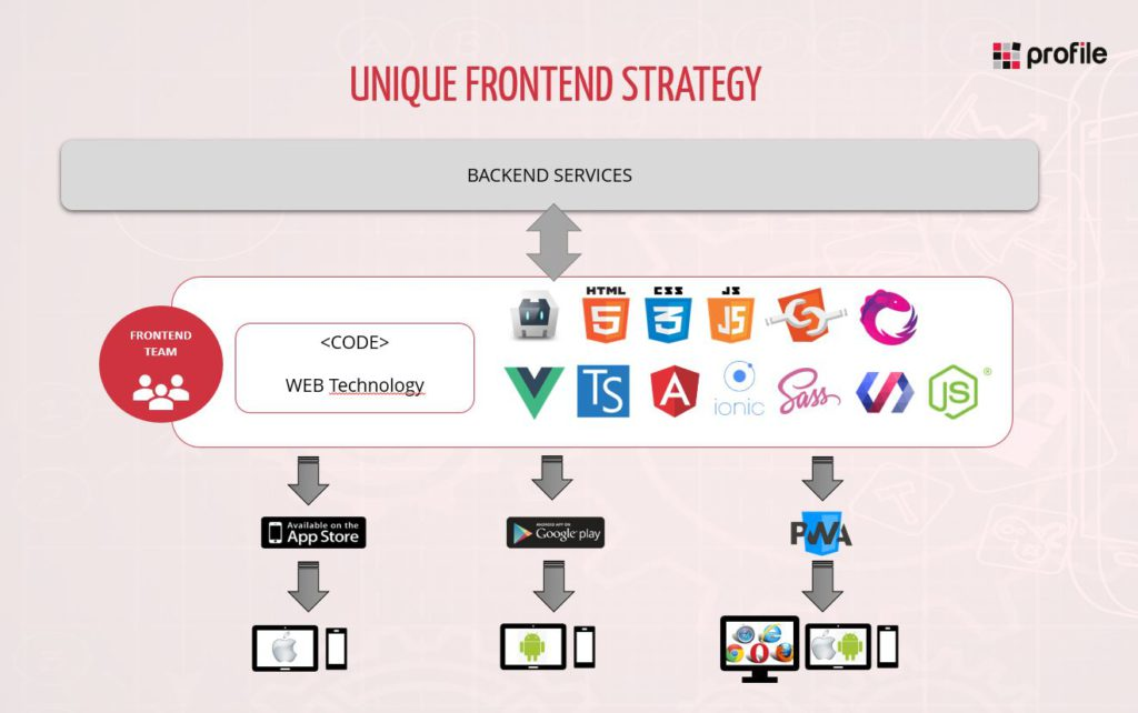 Unique FrontEnd Strategy web y apps