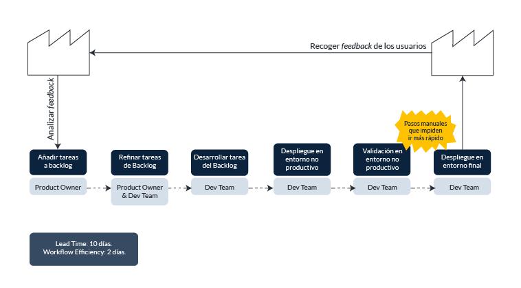 Value Stream Mapping del estado actual genérico de un ciclo de desarrollo de software