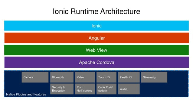 arquitectura app movil ionic