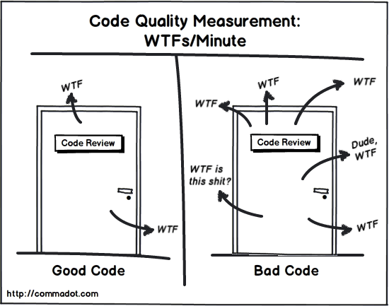 Code Quality Measurement: WTF per minute