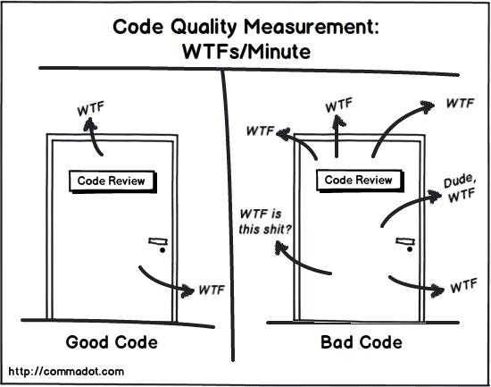 Code Quality Measurement: WTF per minute