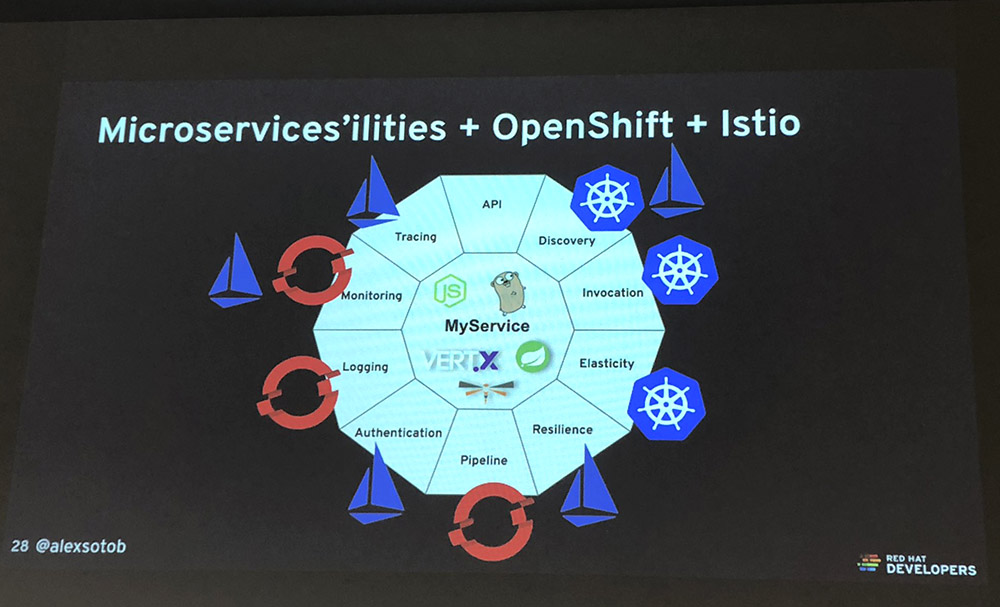 Slide de la charla Sail in the Cloud - Intro to Istio