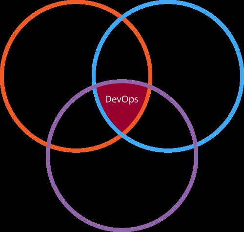 DevOps integra desarrollo, operaciones y QA