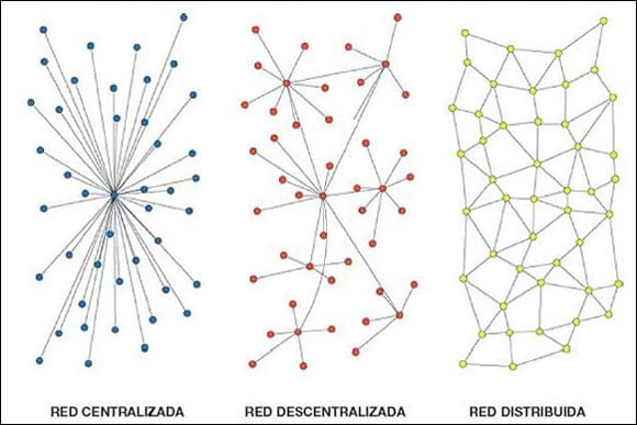 diferencias red centralizada, descentralizada y distribuida