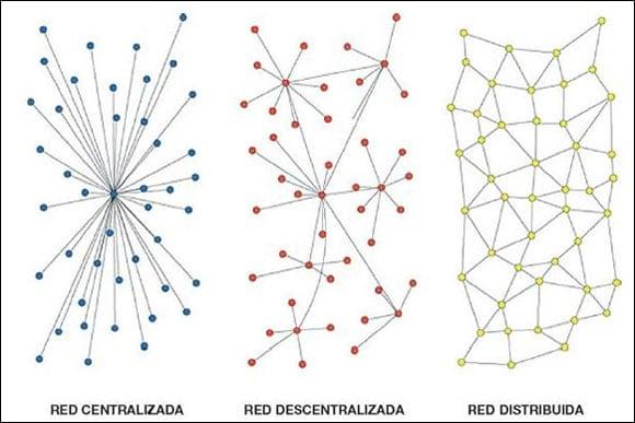 diferencias red centralizada, descentralizada y distribuida