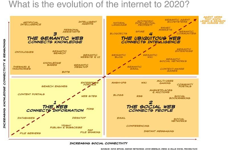 Evolución de la web hasta 2020. Web 4.0