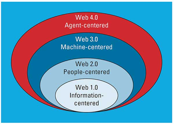 Web 1.0 information-centered; Web 2.0 People-centered; Web 3.0 Machine-centered: Web 4.0 Agent-centered