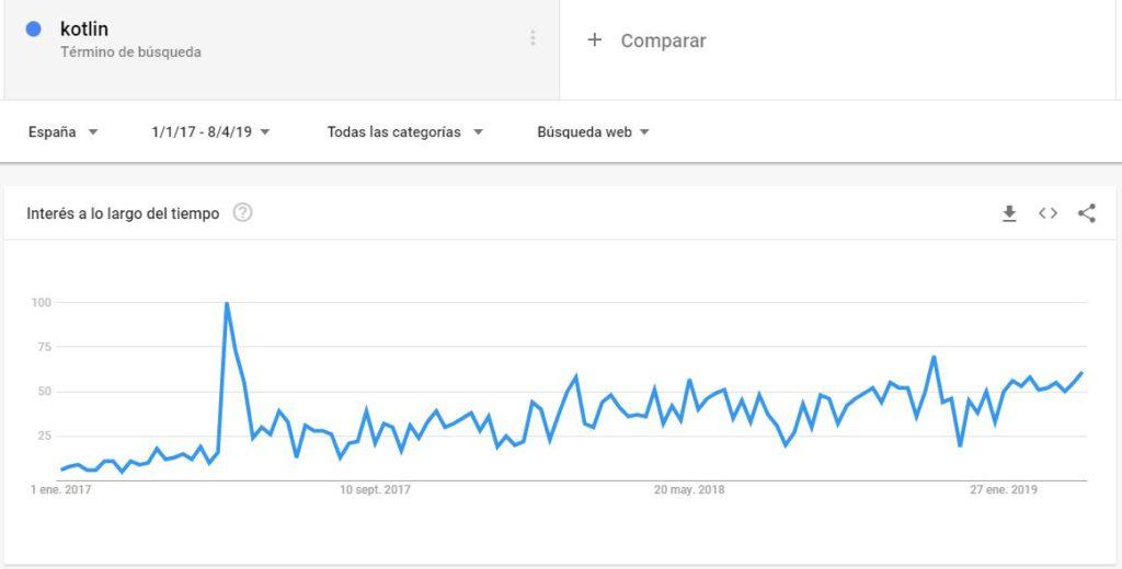 Evolución del interés por Kotlin según Google Trends