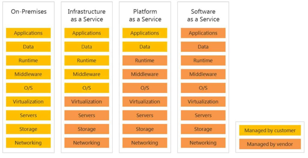 Diferencias de gestión (manager/vendor) en On-premises y Cloud: IaaS, PaaS y SaaS