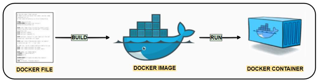 qué es Docker
