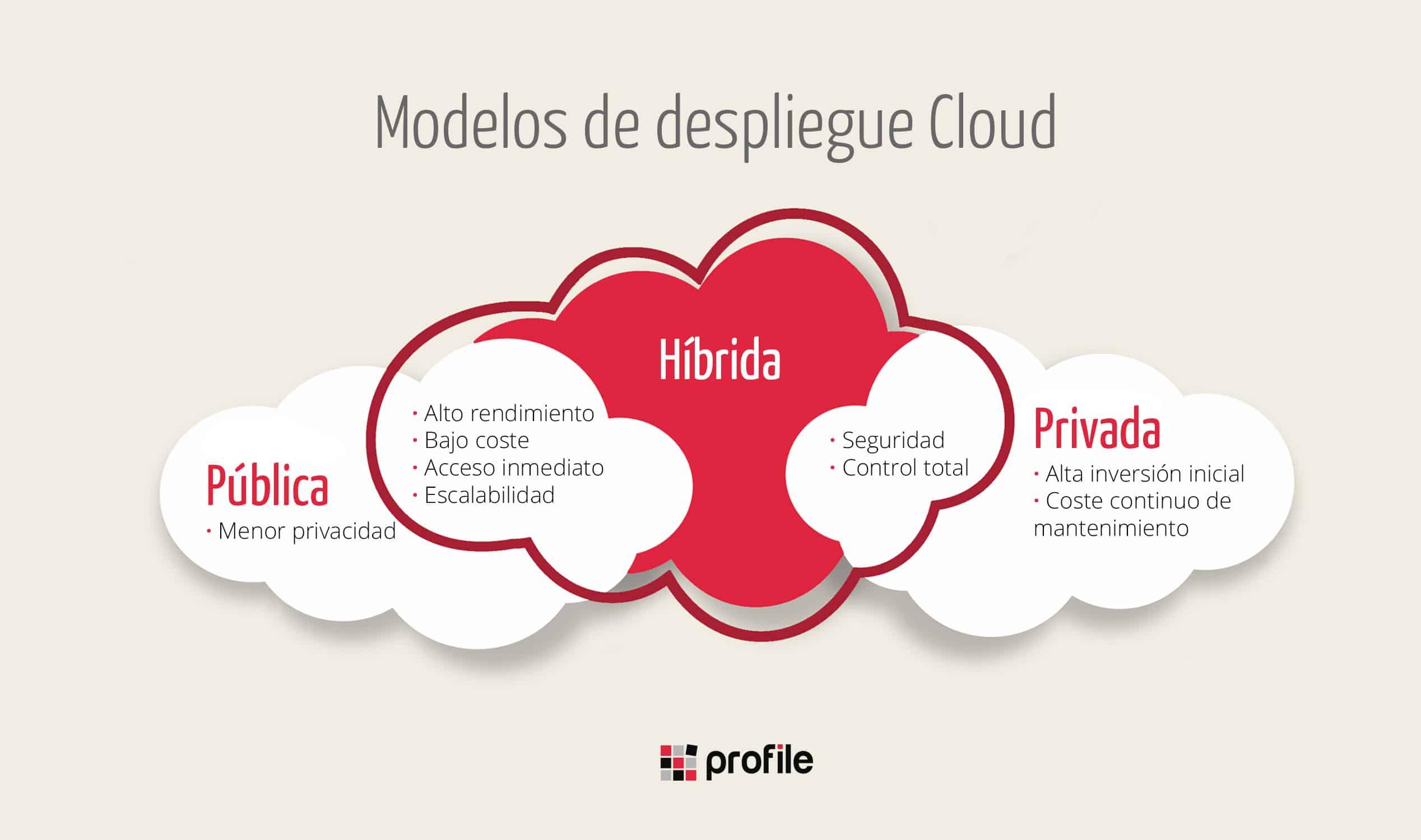 modelos de despliegue en la nube: cloud pública, pribvada e híbrida