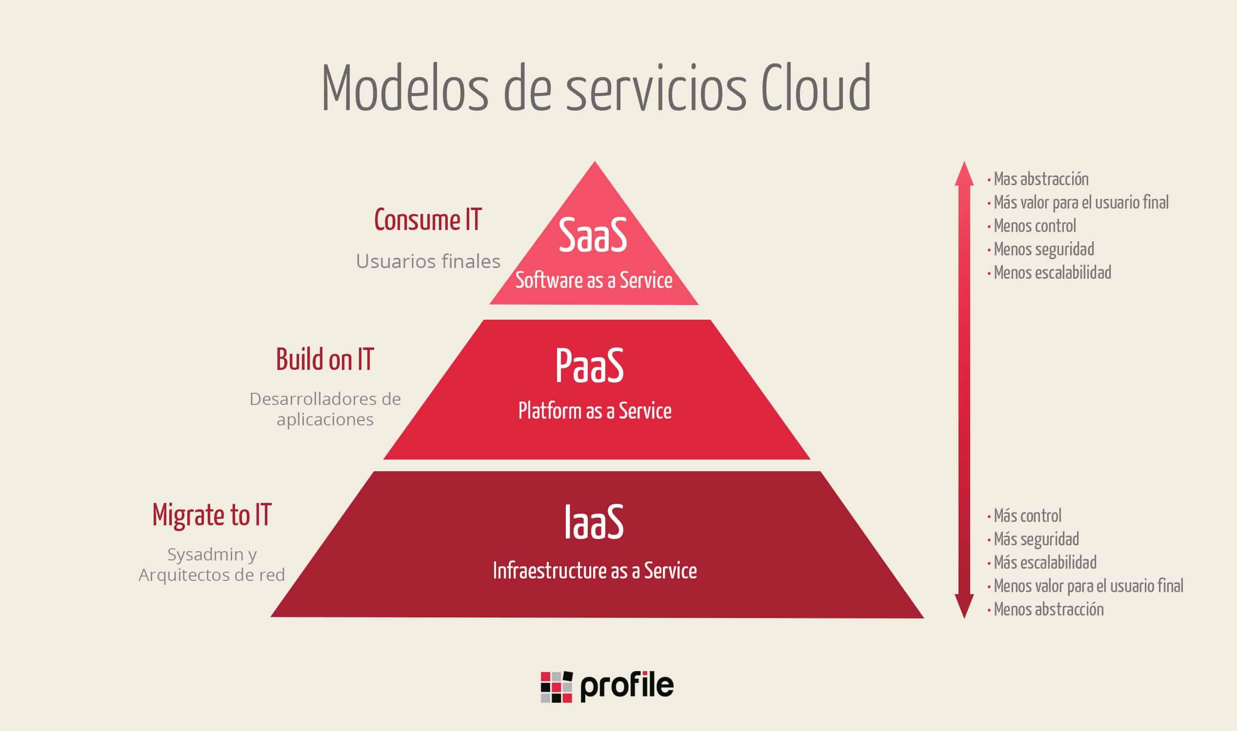Pirámide de servicios Cloud: IaaS, PaaS y SaaS
