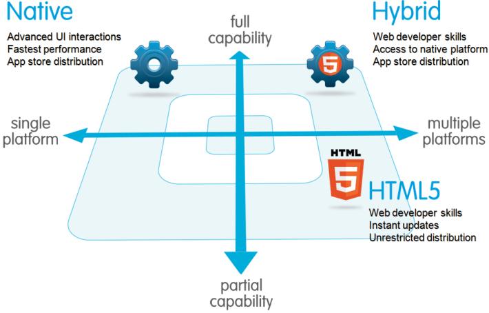 Cuadrante tecnología nativa, híbrida y html5 (capacidad y plataformas)