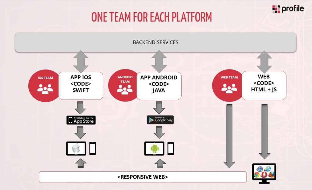 One team for each platform