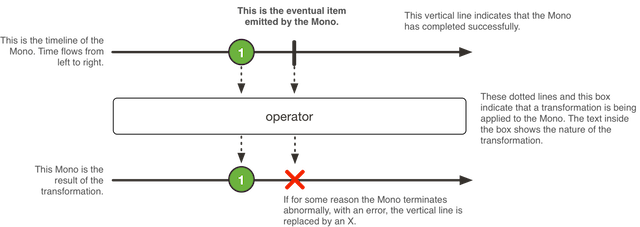 Mono - API Spring 5 WebFlux Framework