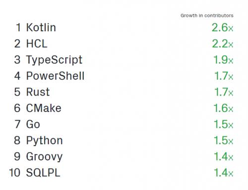 Kotlin Análisis Github de lenguajes de programación